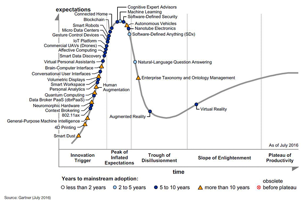 Gráfico com a curva do hypecycle do Gartner